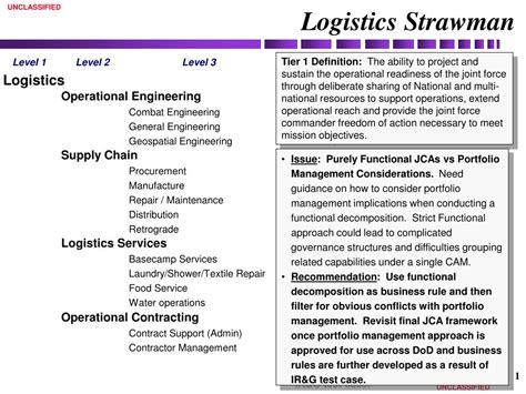 ppt logistics strawman powerpoint presentation id 756823
