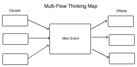 multi flow map prewriting with thinking maps mr s research class
