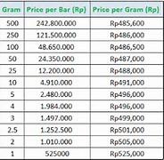 Harga Emas per Gram Hari Ini