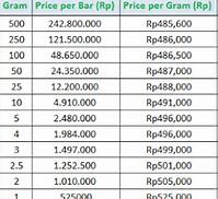 Daftar Harga Emas per Gram Hari Ini Putih
