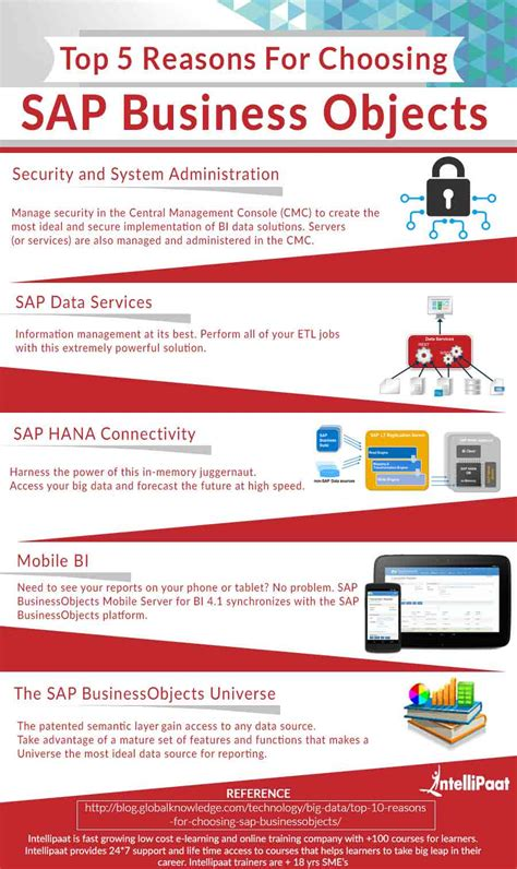 tutorial sap business intelligence sap business objects certification training tutorial