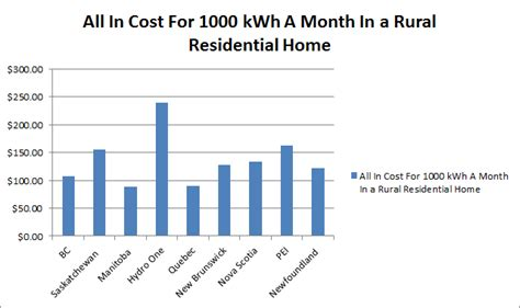 average cost of renting a house per month will kathleen wynne pull a mcguinty over hydro rates by