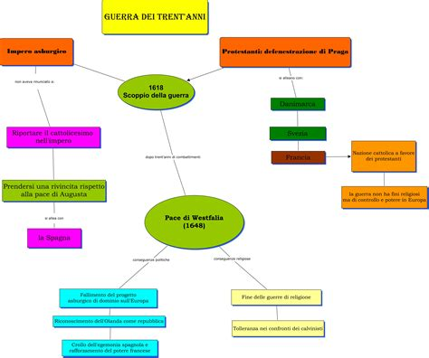 le guerre persiane mappa concettuale qui vi posto una mappa concettuale per aiutarvi nel