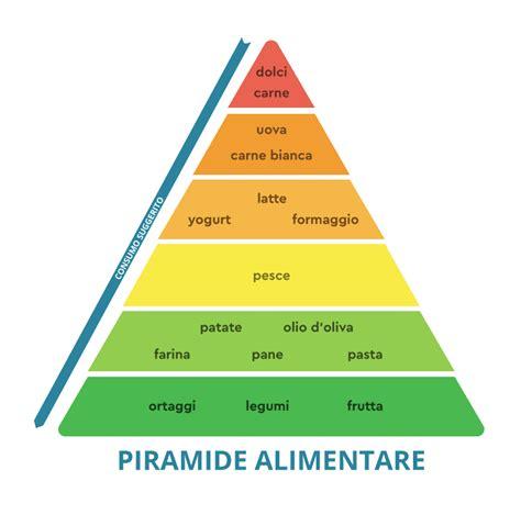 dieta mediterranea e piramide alimentare cos 232 la dieta mediterranea ricetta mediterranea