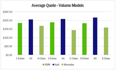 which is more expensive bmw or mercedes insight bmw vs audi vs mercedes which costs most to