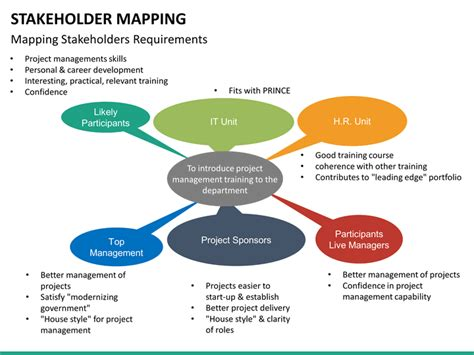 stakeholder mapping powerpoint template sketchbubble