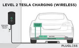 Tesla Wireless Charging How Wireless Ev Charging Works For Tesla Model S