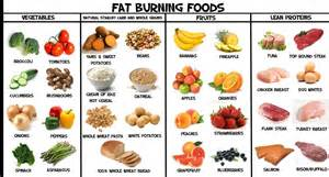 Foods are the accompanying is a rundown of fat burner foods for weight