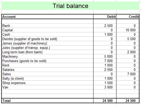 Letter Of Credit Balance Sheet Accounting The Trial Balance
