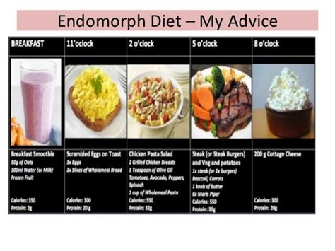 healthy fats for endomorph diet plan for endomorph to lose weight weight loss