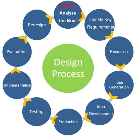 layout process design design process website with a lot of design resources