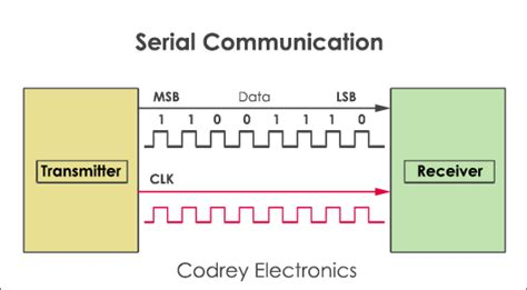 serial communication what is serial communication and how it works explained