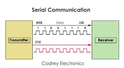 serial communication serial communication codrey electronics