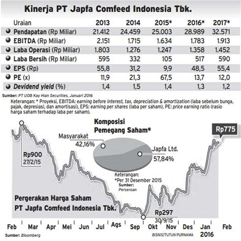 Makanan Ayam Pokphand japfa comfeed indonesia dari dugaan kartel hingga