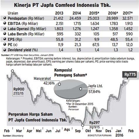 Harga Pakan Ayam Pokphand japfa comfeed indonesia dari dugaan kartel hingga