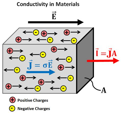 penjelasan transistor efek medan contactless conductivity in dc fields 28 images influence of prestress fields on the phonon