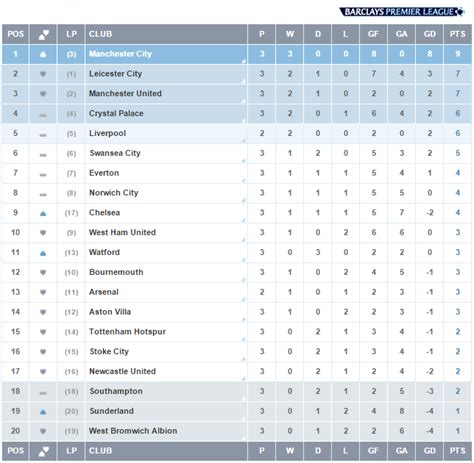 epl table schedule english premier league week 3 scores schedule and table