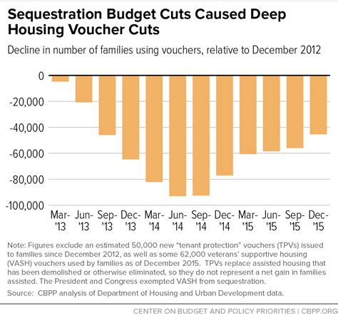sequestration budget cuts caused housing voucher cuts