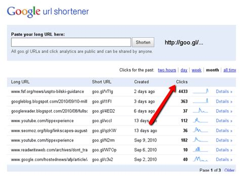Vanity Url Shortener by 4 Analytics Trends That Are Effective And Profitable