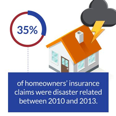 how to claim house insurance house insurance claims 28 images the most common home insurance claims infographic