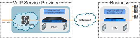 hosted pbx sbc session border controller use sangoma