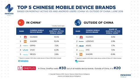 mobile brand top mobile brands by monthly active users newzoo