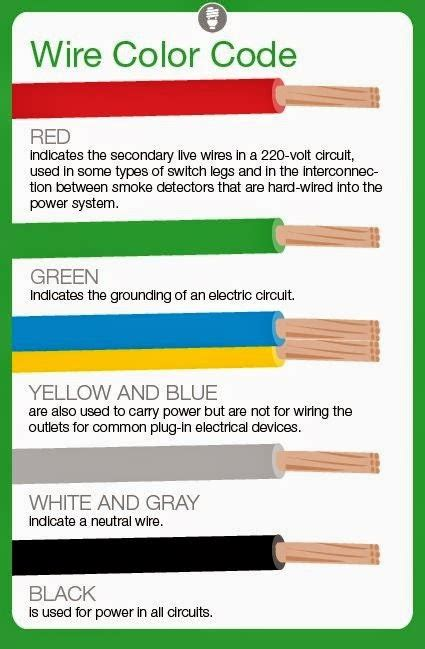 electrical engineering world meaning  electrical wire