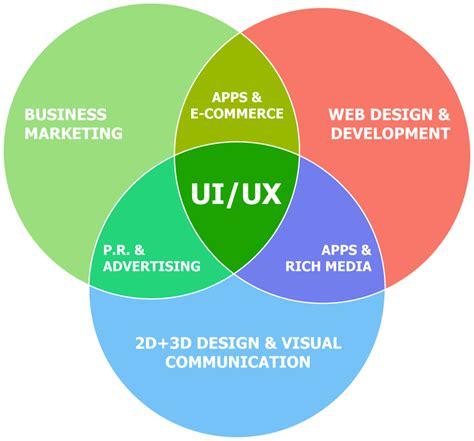 ux design idea image gallery ui ux