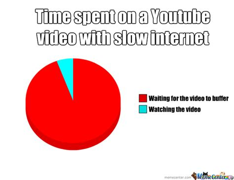 Slow Internet Meme - slow internet memes image memes at relatably com