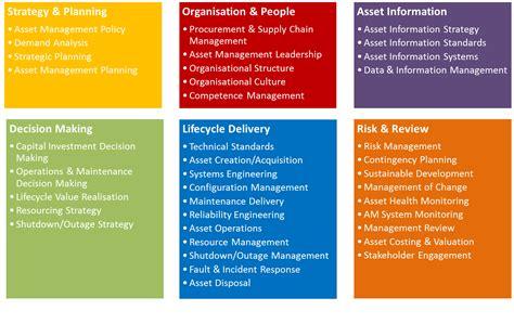 landscape management gfmam asset management landscape