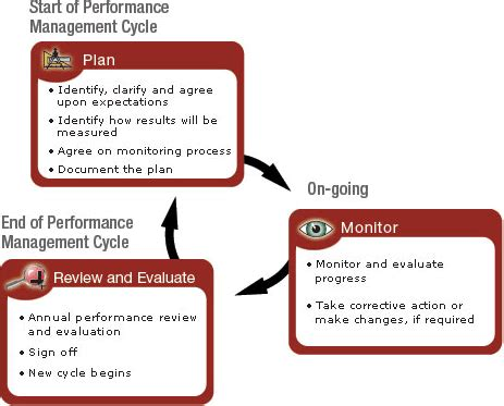 Performance Measuring And System For Implementing Strategy 1ed performance management cycle human resource management