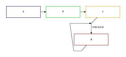 graphviz flowchart create simple flowchart with graphviz stack overflow