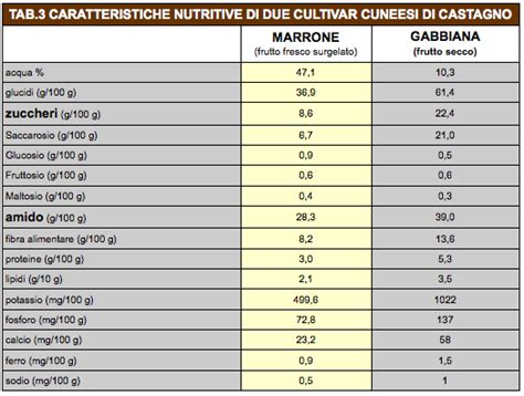 valore proteico degli alimenti 187 frutta a basso contenuto di zuccheri