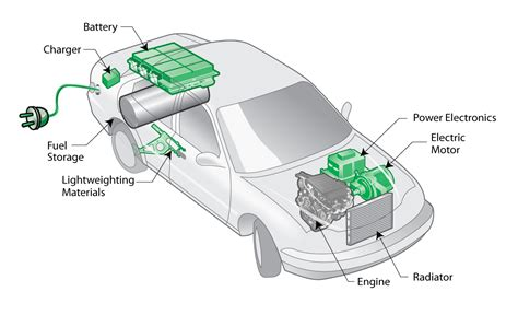 Electric Vehicle Battery Materials Elektromobilit 228 T In Der Automobilindustrie In Hybrid