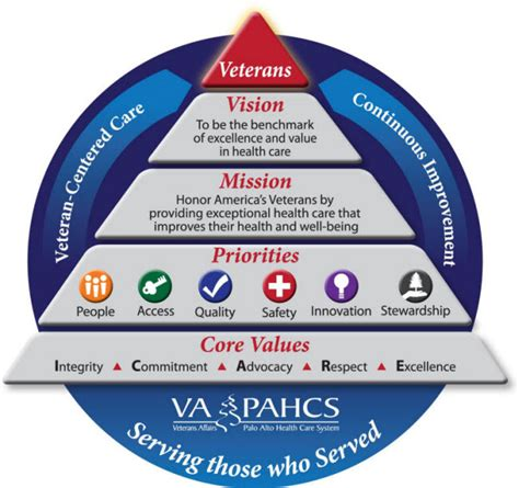 vapahcs mission va palo alto health care system