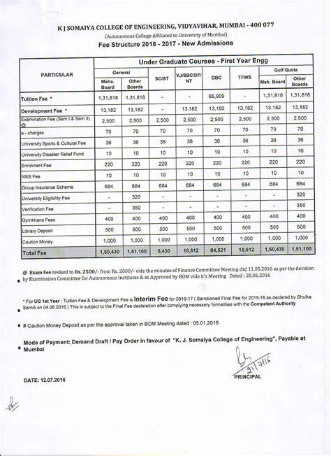Kj Somaiya Mba Registration Last Date by Somaiya Vidyavihar Approved Fees