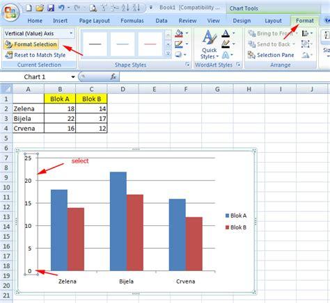 format axis in excel 2007 charts kako promijeniti vrijednost osi grafikona u excelu 2007