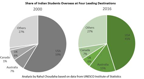 study abroad trends of indian students to us uk australia and canada dreducation
