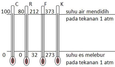 Berapa Termometer Akuarium suhu dan perubahannya science corner