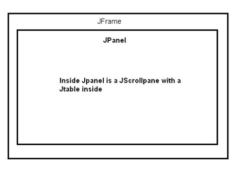 java jpanel layout java layouting jpanel inside jframe stack overflow