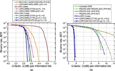 ber performance of peg based ldpc codes a peg ldpc