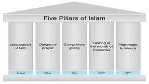 Six articles of muslim faith and five pillars of islam in bible 2 2