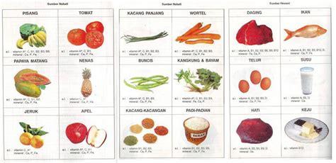 Vitamin Anak Karbohidrat Related Keywords Karbohidrat