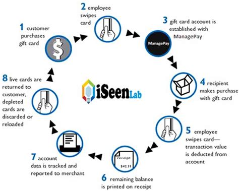 credit credit service provider 10 best online payment gateway services providers iseen lab