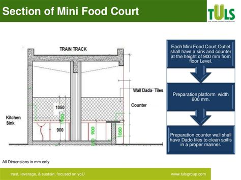section court global city food court configuration mapping 2nd june
