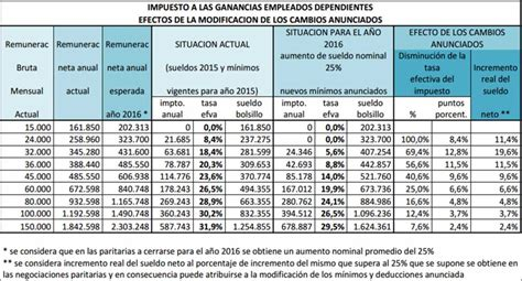 calculadora de impuestos fiscal 2016 ganancias tabla deducciones personales 2017 autos post