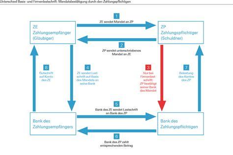 www bank de deutsche bank sepa