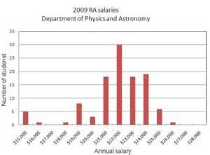 Astronomer Salary by Physics And Astronomy Graduate Program At Stony Brook