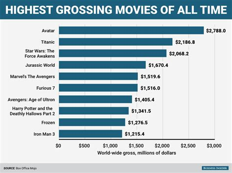Top Box Office Of All Time by 16 Charts That Show Why America Is The Most Amazing