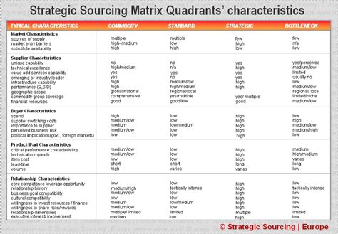strategic sourcing plan template the strategic sourcing matrix quadrants characteristics